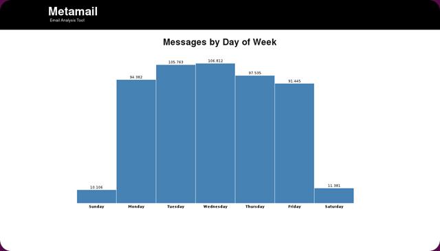 metamail-msg-by-day-of-week3