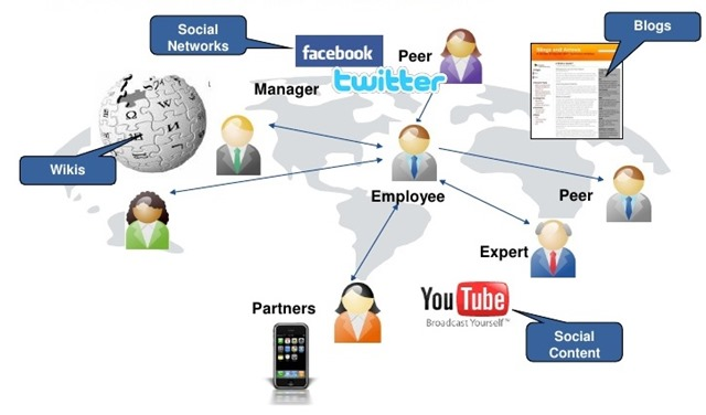social-software-to-drive-talent-management