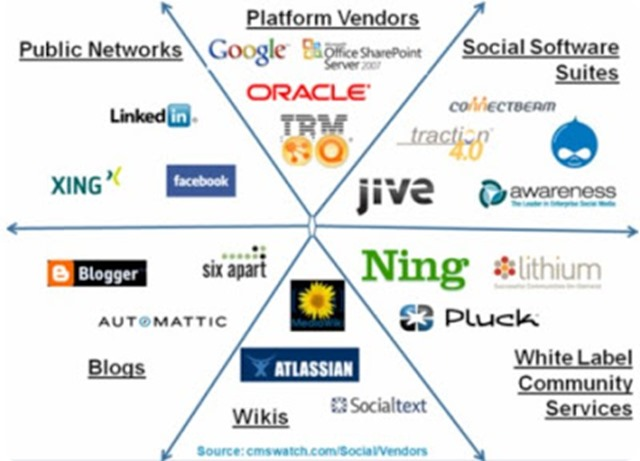 social software vendors