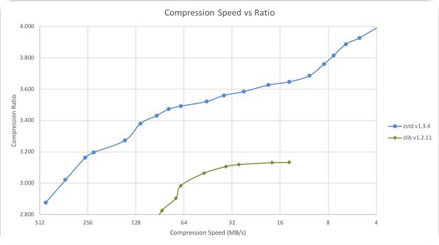 Ztsd-speed